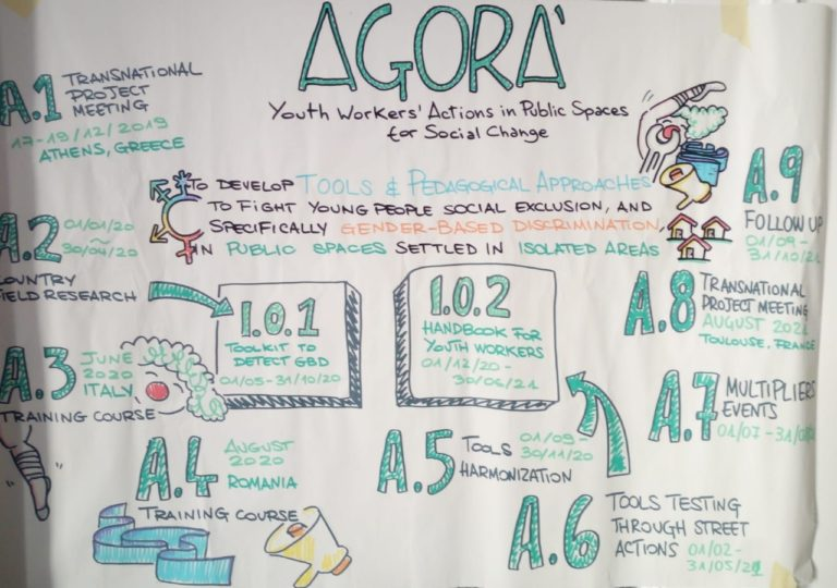 Agora'-visual-summary